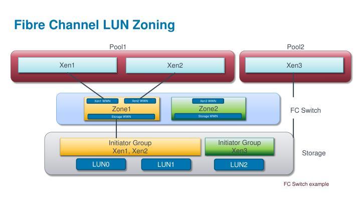 Fibre Channel LUN Zoning