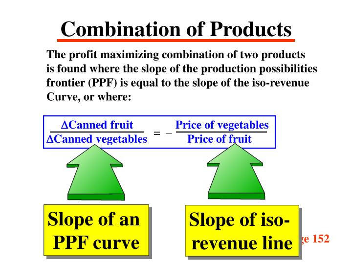 Combination of Products
