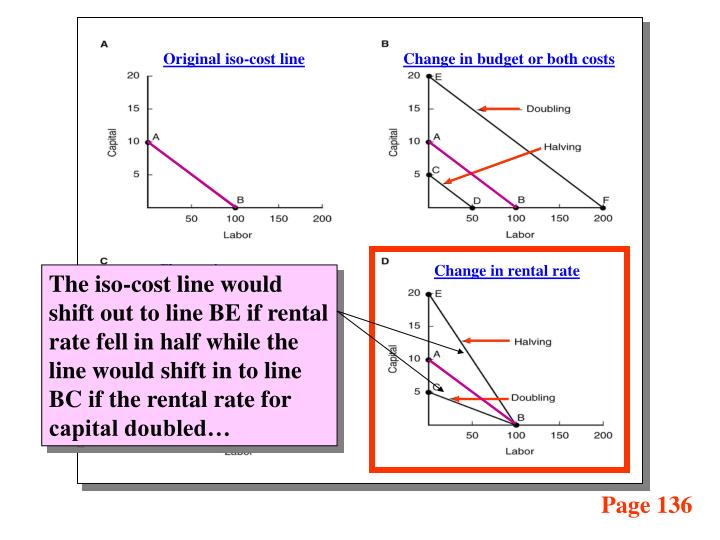 Original iso-cost line