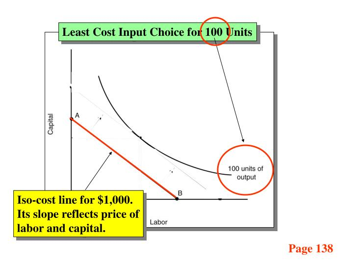Least Cost Input Choice for 100 Units