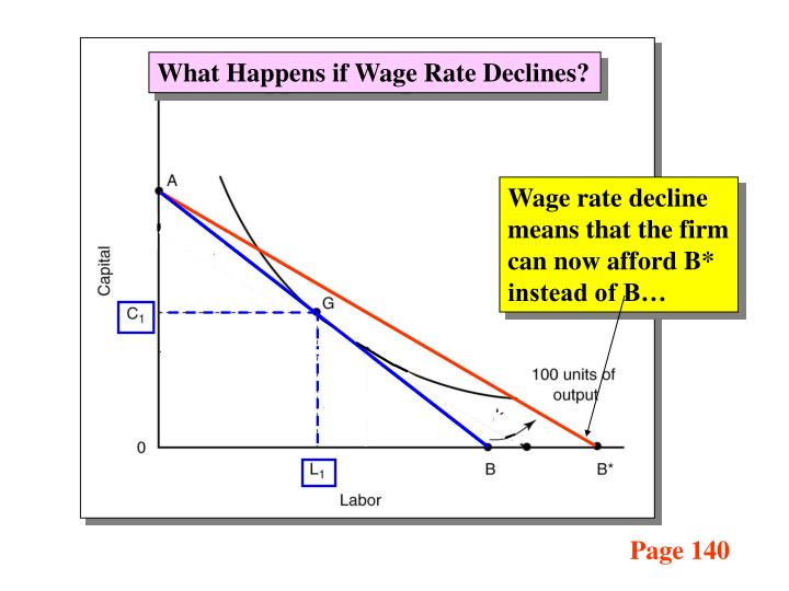 What Happens if Wage Rate Declines?