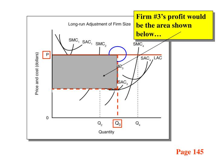 Firm #3's profit would be the area shown below…