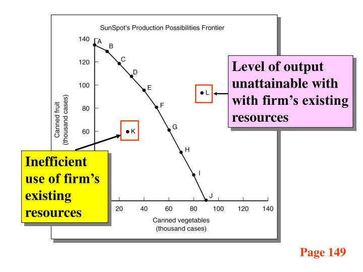 Level of output