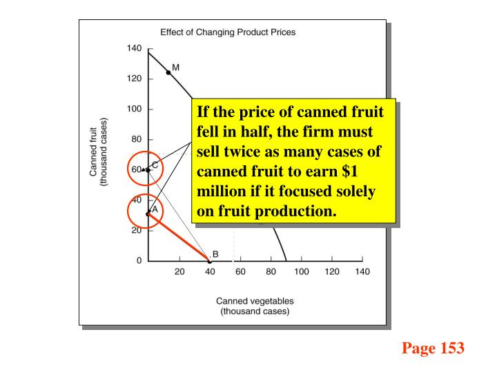If the price of canned fruit fell in half, the firm must sell twice as many cases of