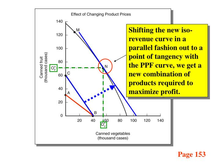 Shifting the new iso-revenue curve in a parallel fashion out to a point of tangency with the PPF curve, we get a new combination of products required to maximize profit.