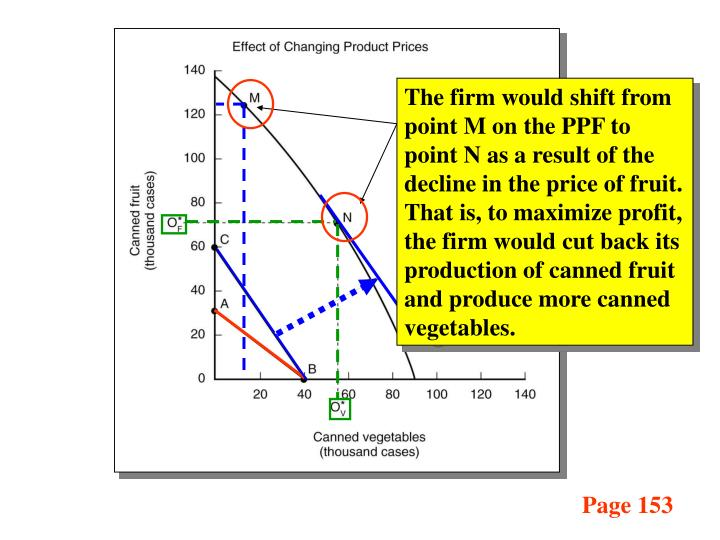 The firm would shift from point M on the PPF to point N as a result of the decline in the price of fruit.  That is, to maximize profit, the firm would cut back its production of canned fruit and produce more canned vegetables.