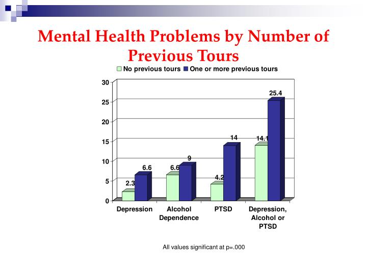 Mental Health Problems by Number of Previous Tours