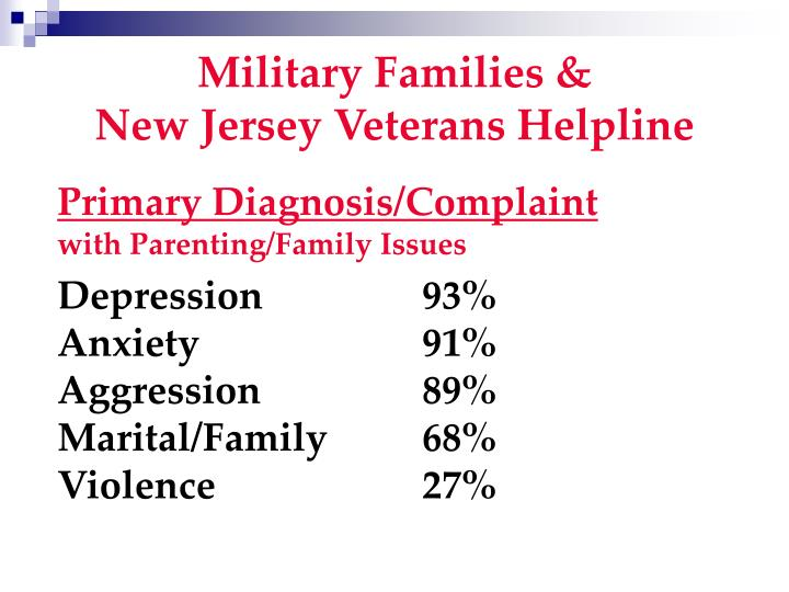 Military Families &