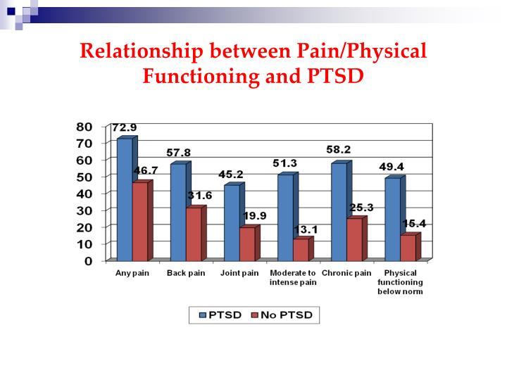 Relationship between Pain/Physical Functioning and PTSD
