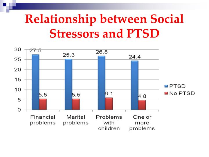 Relationship between Social Stressors and PTSD