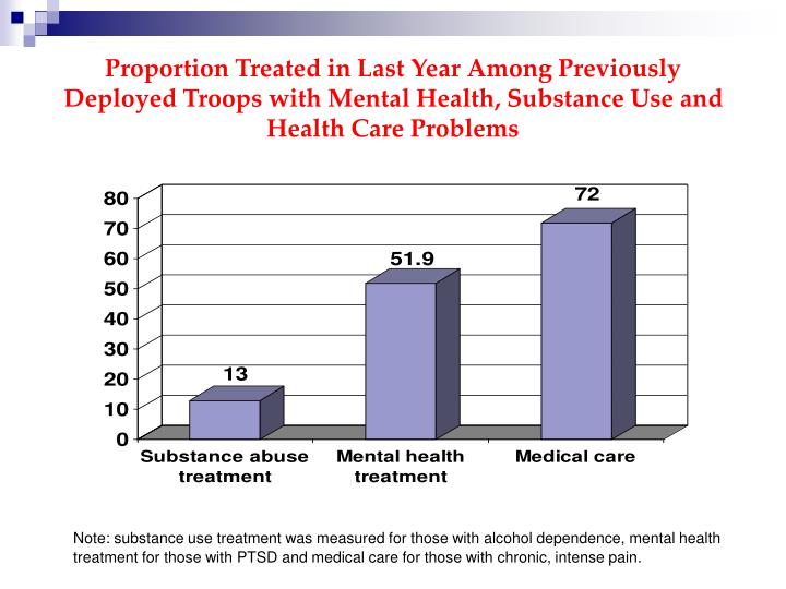 Proportion Treated in Last Year Among Previously Deployed Troops with Mental Health, Substance Use and Health Care Problems