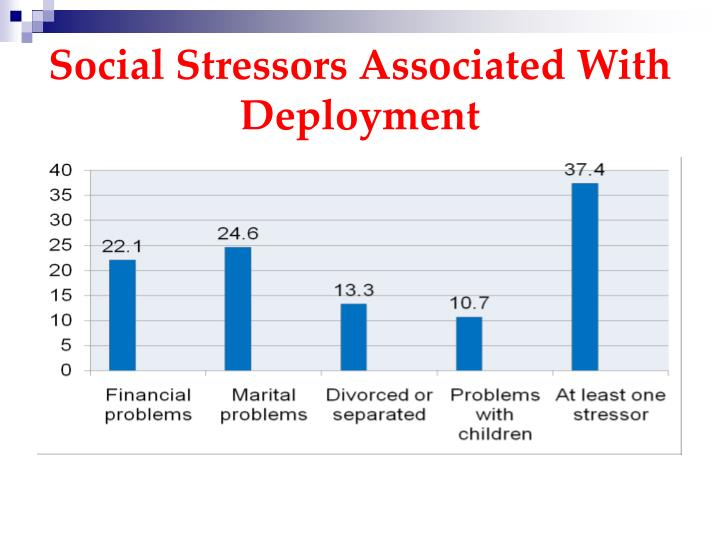 Social Stressors Associated With Deployment