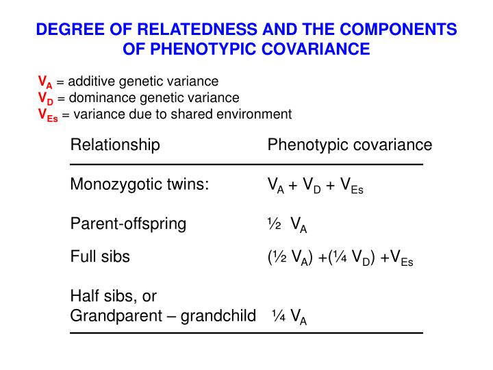 DEGREE OF RELATEDNESS AND THE COMPONENTS OF PHENOTYPIC COVARIANCE