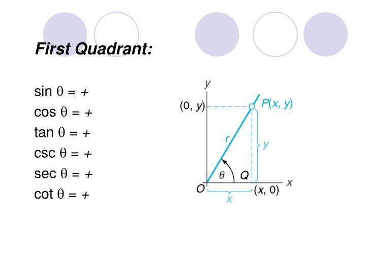 First Quadrant: