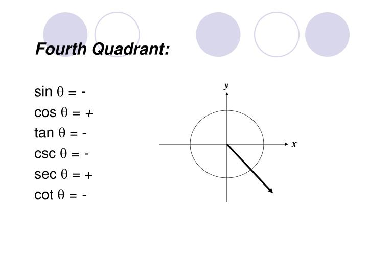 Fourth Quadrant: