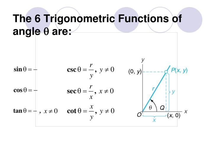 The 6 Trigonometric Functions of angle  are: