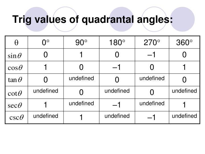Trig values of quadrantal angles:
