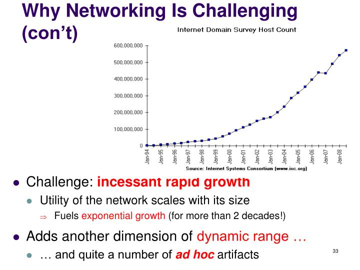 Why Networking Is Challenging (con't)