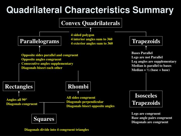 Quadrilateral Characteristics Summary