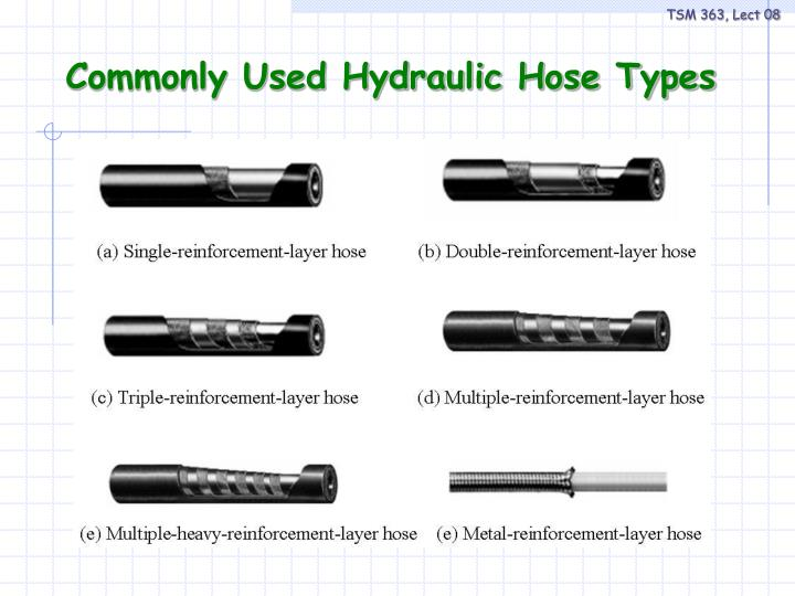 Commonly Used Hydraulic Hose Types