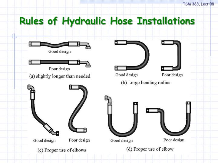 Rules of Hydraulic Hose Installations