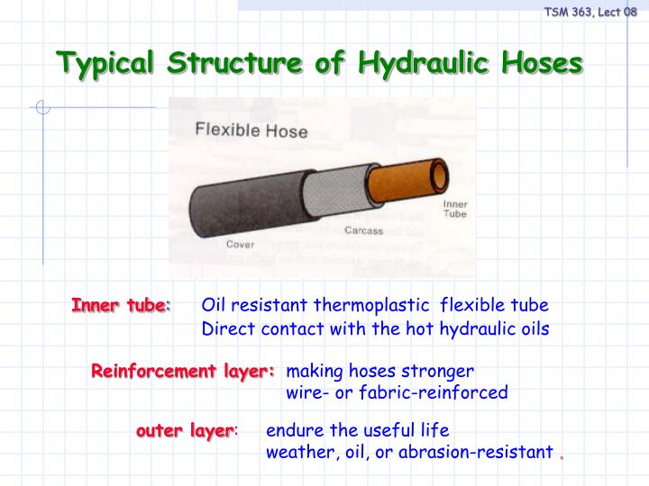 Typical structure of hydraulic hoses