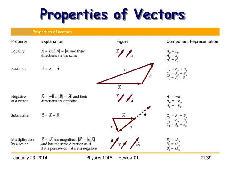 Properties of Vectors