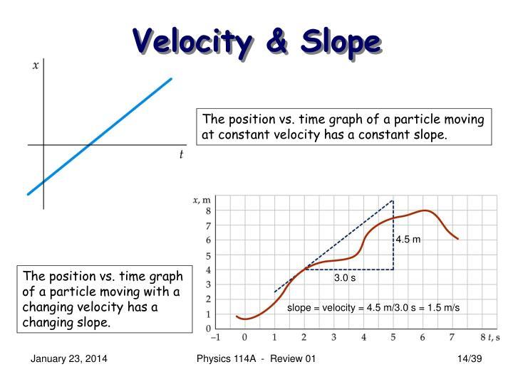 Velocity & Slope