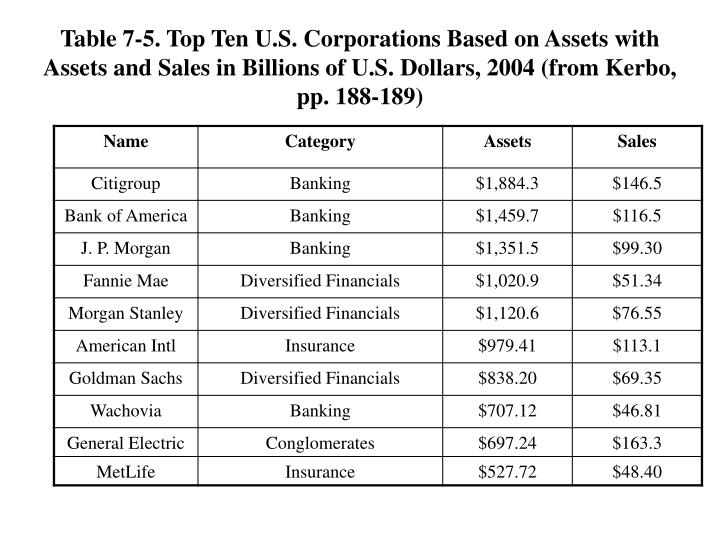 Table 7-5. Top Ten U.S. Corporations Based on Assets with Assets and Sales in Billions of U.S. Dollars, 2004 (from Kerbo, pp. 188-189)