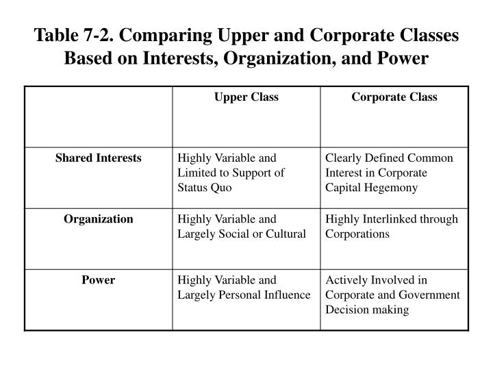 Table 7-2. Comparing Upper and Corporate Classes Based on Interests, Organization, and Power