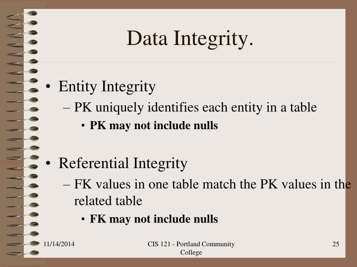 Data Integrity.