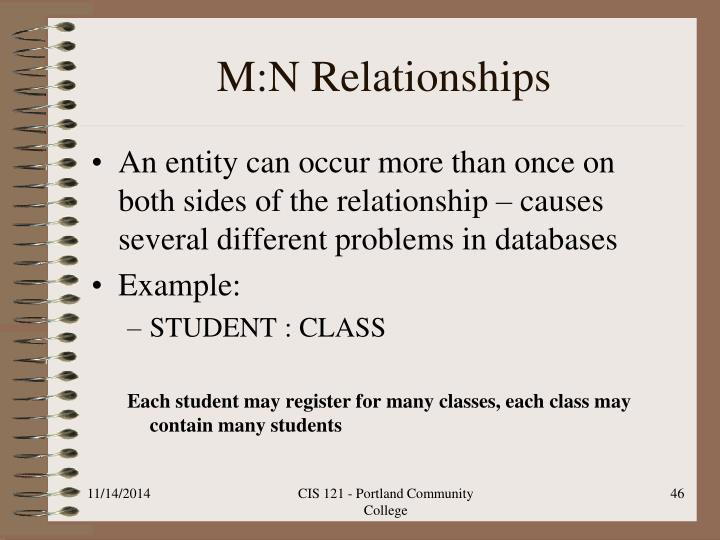 M:N Relationships