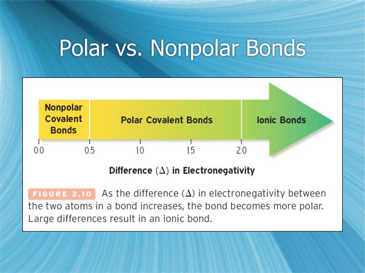 Polar vs. Nonpolar Bonds