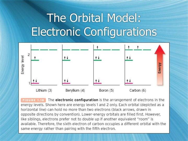 The Orbital Model: