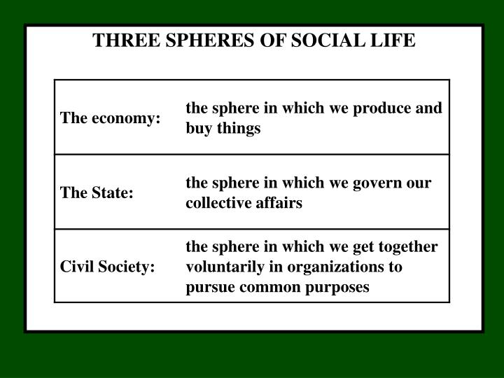 THREE SPHERES OF SOCIAL LIFE
