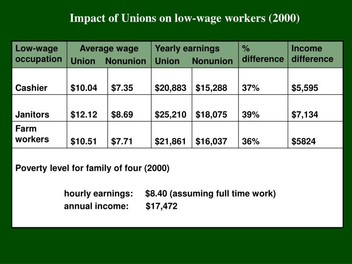Impact of Unions on low-wage workers (2000)