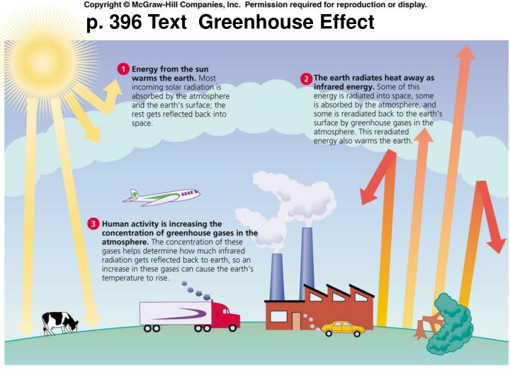 p. 396 Text  Greenhouse Effect