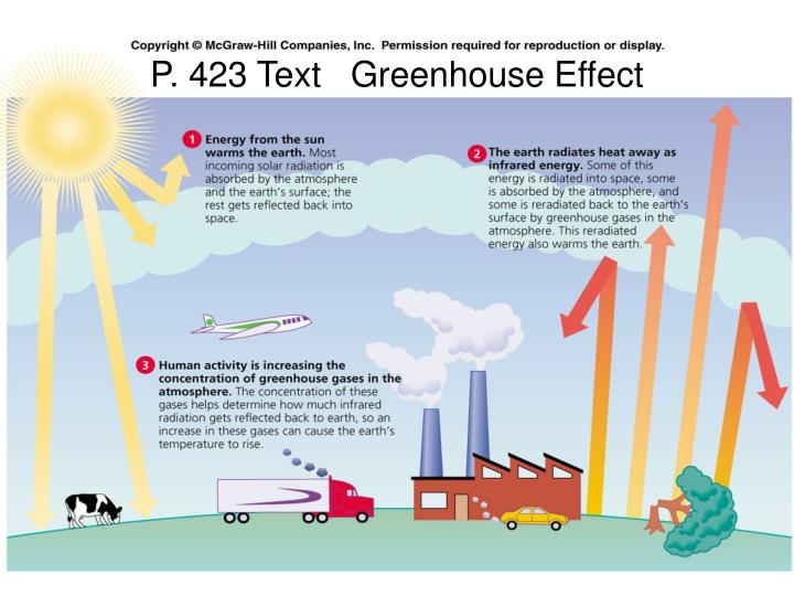 P. 423 Text   Greenhouse Effect