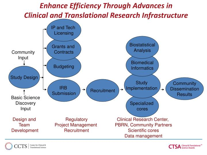 Enhance Efficiency Through Advances in