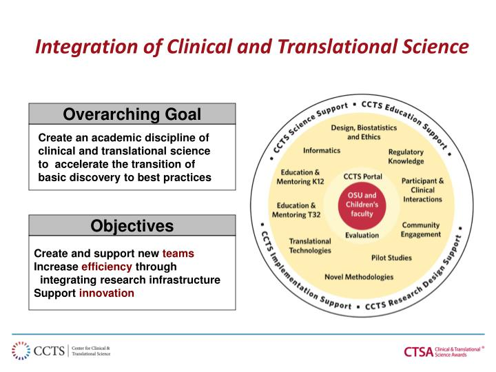 Integration of Clinical and Translational Science