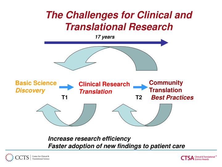 The Challenges for Clinical and Translational Research