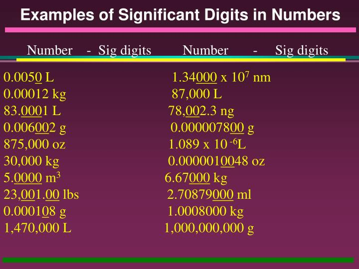 Examples of Significant Digits in Numbers