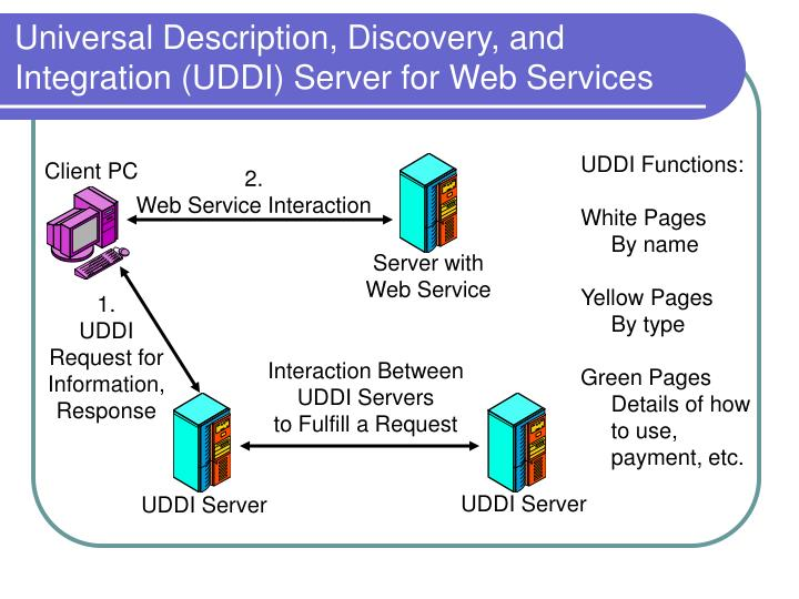 Universal Description, Discovery, and Integration (UDDI) Server for Web Services