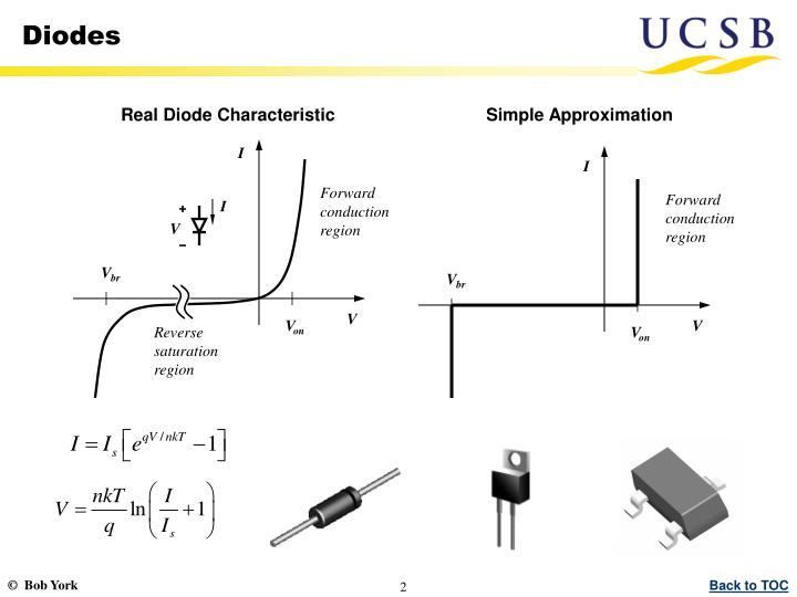 Real Diode Characteristic