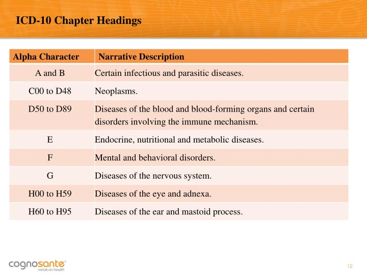 ICD-10 Chapter Headings