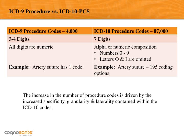 ICD-9 Procedure vs. ICD-10-PCS