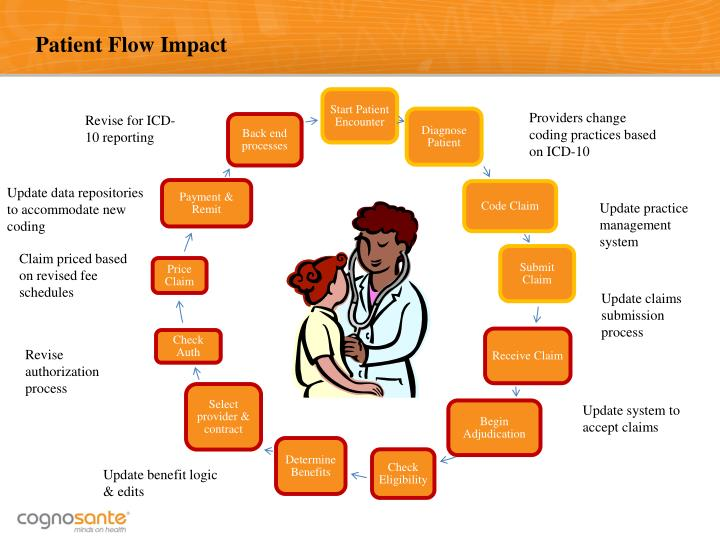 Patient Flow Impact