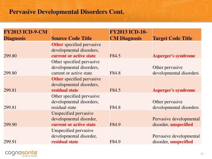 Pervasive Developmental Disorders Cont.