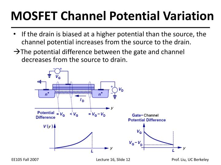 MOSFET Channel Potential Variation