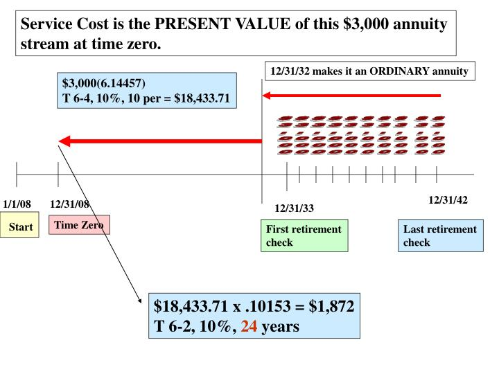 Service Cost is the PRESENT VALUE of this $3,000 annuity